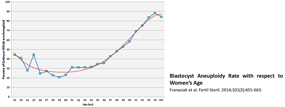 Blastocyst Aneuploidy Rate with respect to Women's Age